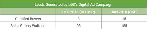 Leads Generated by LGD Communication's Advertising Campaign